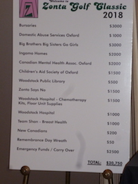 Allocation of funds from 2018 Zonta Golf Classic
