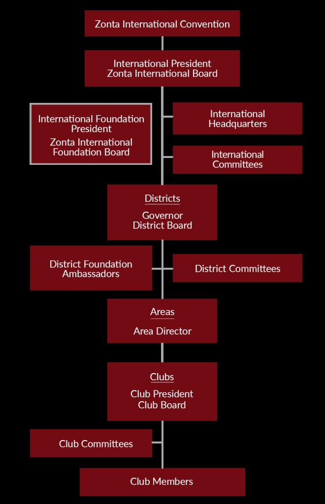 Zonta International Organizational Chart